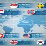کدام کشورها رقابتیترین اقتصاد را در جهان دارند؟