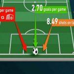 چگونه گل های مورد انتظار در یک مسابقه فوتبال را محاسبه کنیم؟