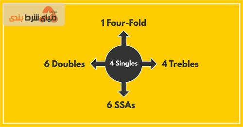 6 Double + 4 Trebles + 1 Four-Fold + 6 SSAs (x2) = 23 bets