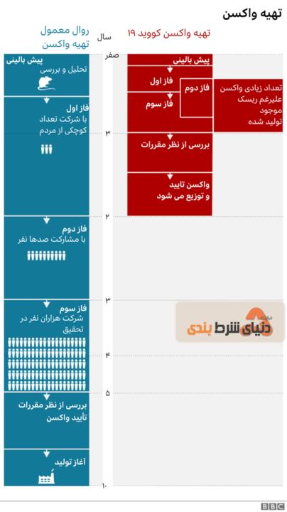 مراحل تولید واکسن