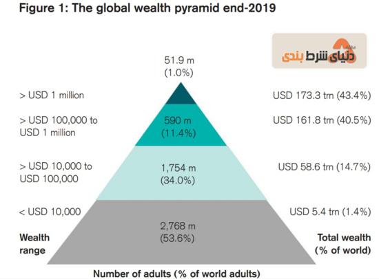 هرم میلیونرهای جهان