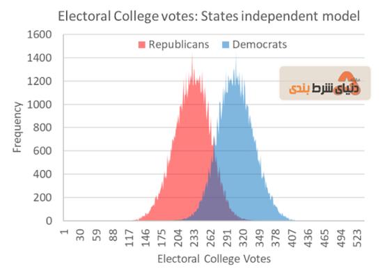 مدل ایالتی انتخابات آمریکا